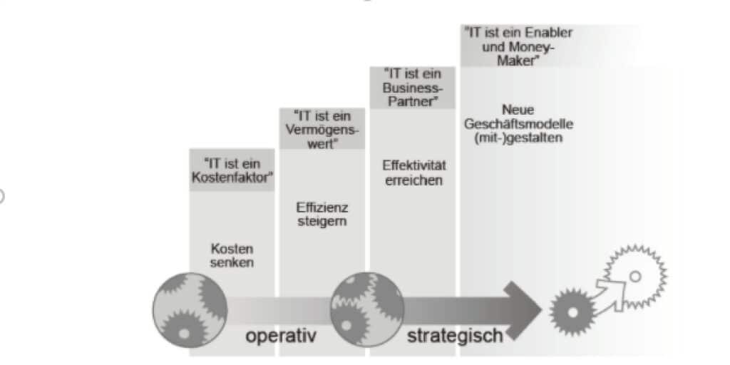 Stellenwert der IT in der Enterprise Architecture