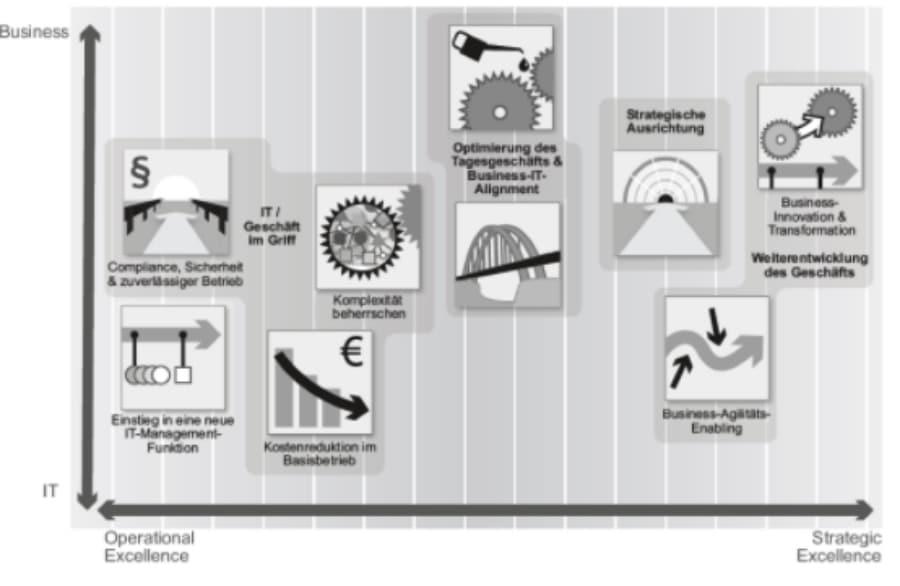 Aufgaben der Unternehmensarchitektur
