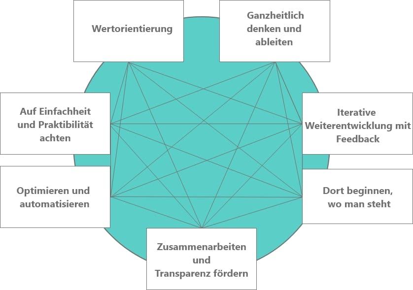 ITIL Grundprinzipien auf einen Blick