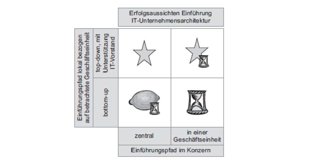 Einführung des Enterprise Architecture Managements